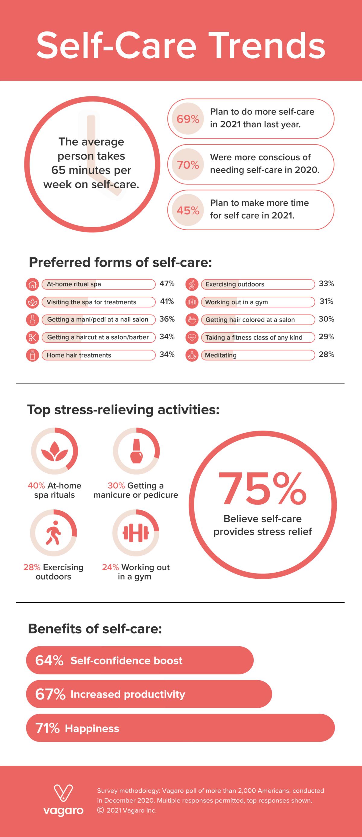 self care trends